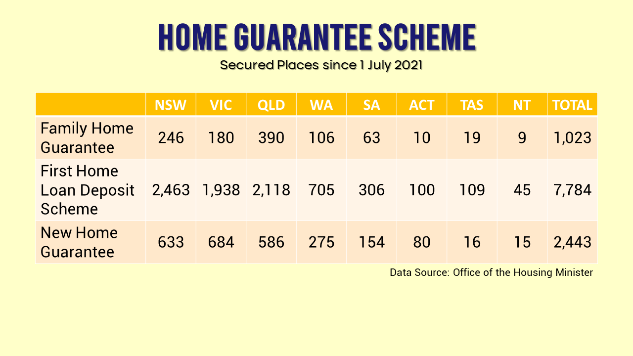 Secured places for home guarantees for financial year 2021-2022.